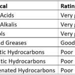 Polypropylene chemical resistance