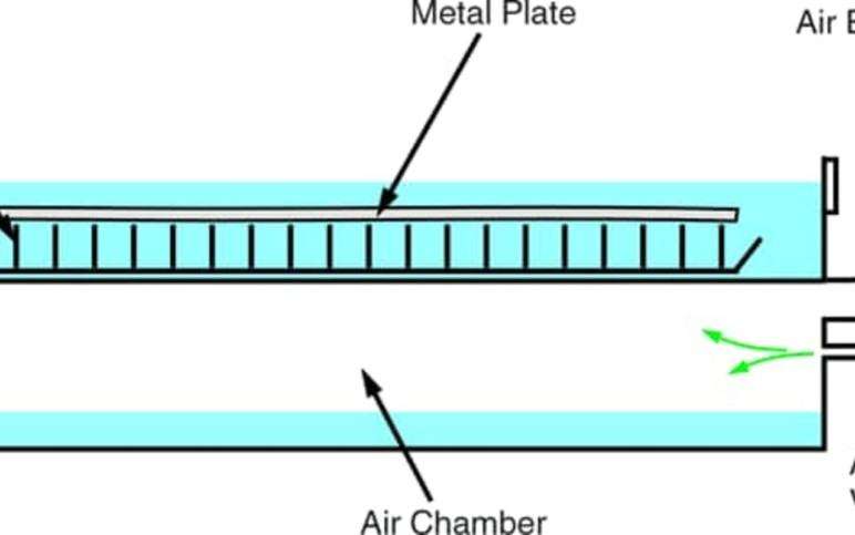 Adding air to a water table's submerged chamber raises the level of water.