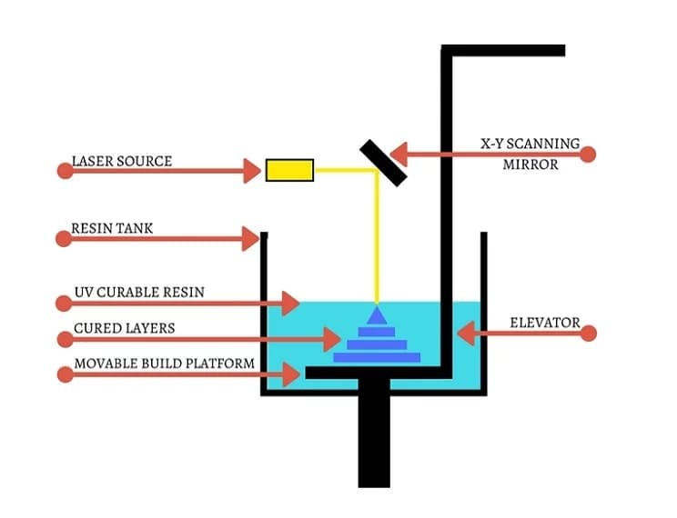 The main components of an SLA printer.