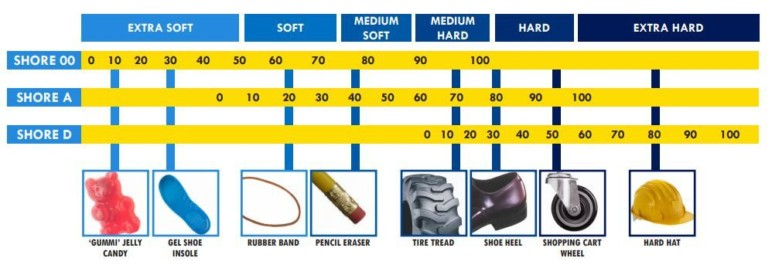 Classification of TPE grades according to their Shore hardness values.