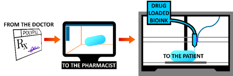 Theoretical scheme of Patient 3D printing drugs.
