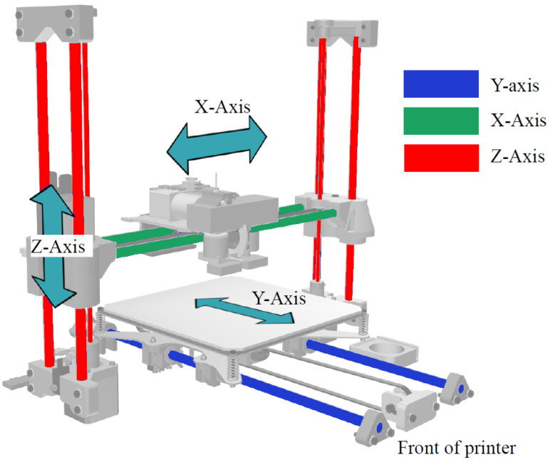 Diagram of the movements in a 3D printer.
