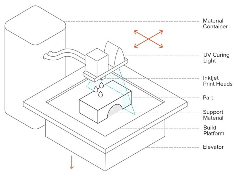 The various components of an MJ 3D printer.