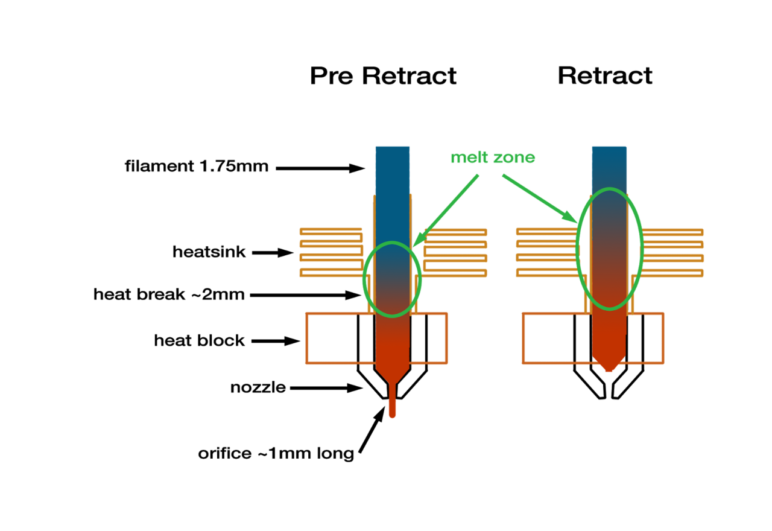 Diagram of a nozzle before and after retraction.