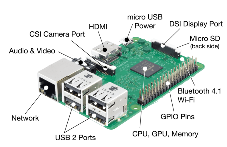 A Raspberry Pi with all the components highlighted.