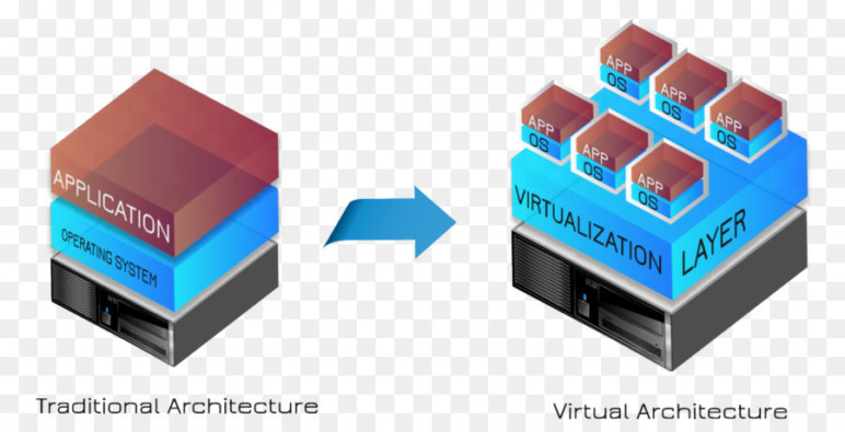 How Virtual Machines operate on a computer.