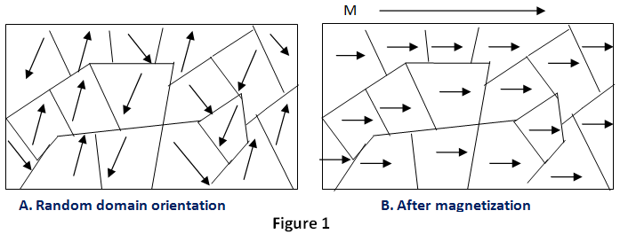 Magnetization is based on the orientation of the electron spins.
