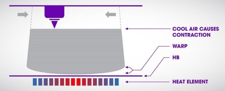 A diagram of warping in action, demonstrating the effects of thermal contraction.