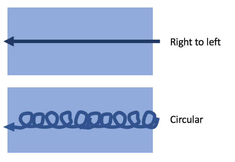 A quick visual on the two techniques.