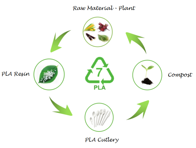 Image of PLA Plastic / Material: What Are the Benefits?
