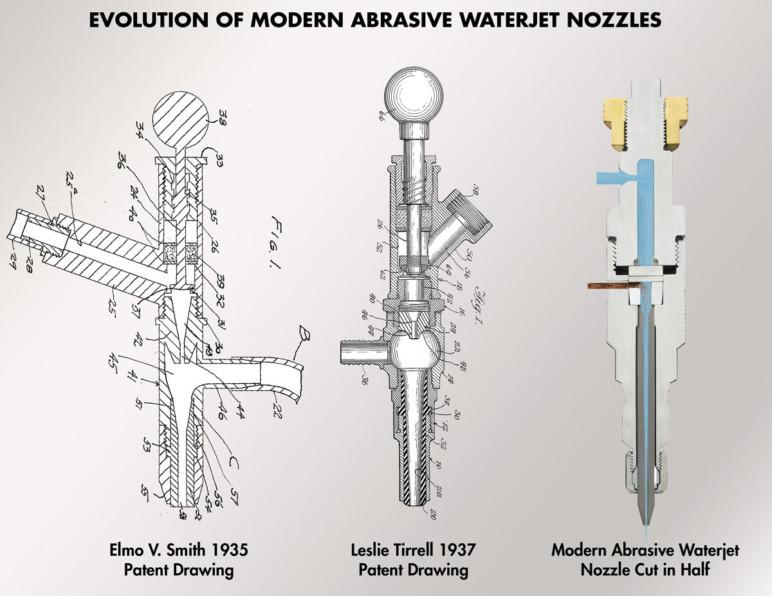 Evolution of the abrasive waterjet nozzle.