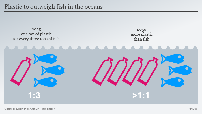 By 2050, it is projected that the ocean will have more plastic trash than fish.